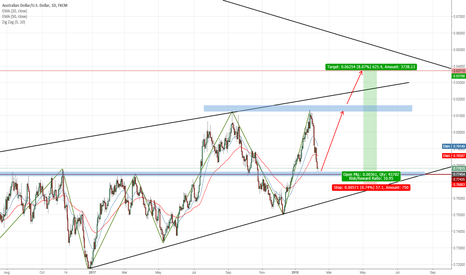 AUDUSD: opportunity to go long