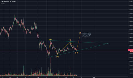 ICXETH: ICX/ETH prediction