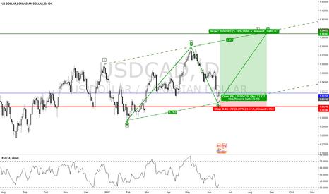 USDCAD: AB=CD Pattern & Wolf Wave Pattern