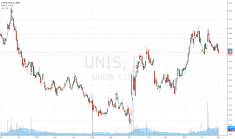 UNIS: UNIS Possible long calls, fairly binary chart config