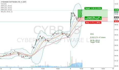 CYBR: CYBR