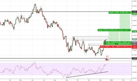 NZDCAD: Range Reversal Long