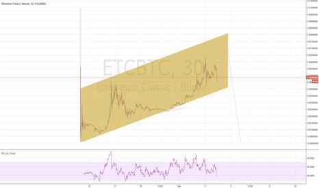 ETCBTC: etcbtc