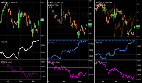 IUX/SPY: SMALL CAP INDEXES TURN UP AND MIDCAPS ARE RIGHT BEHIND