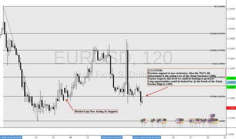 EURUSD: EURUSD ROCK BOTTOM?