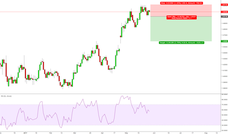 EURCAD: EURCAD signals that it is ready to drop