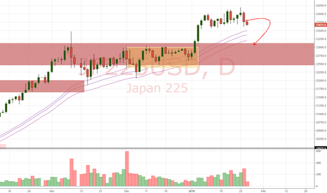 JP225USD: Nikkei Daily Update (25/1/17)