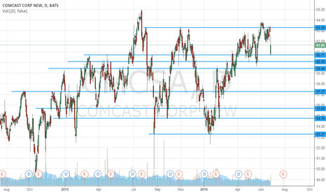 CMCSA: Supports and Resistences - CMCSA - Daily (1D)