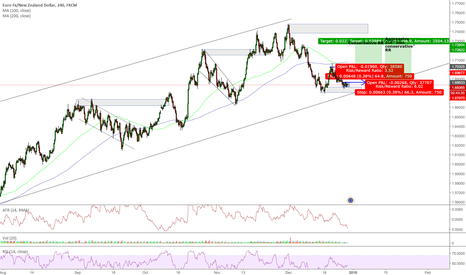 EURNZD: Mid LT Bullish Outlook EURNZD