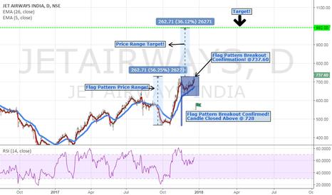JETAIRWAYS: Jet Airways (India) Ltd. Flag Pattern! (Daily Chart)