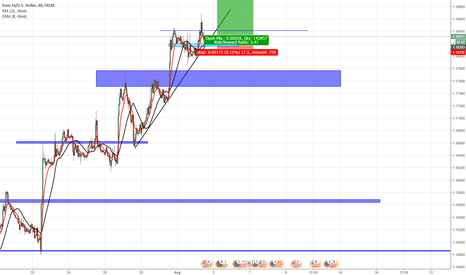 EURUSD: EUR/USD up to weekly resistiance