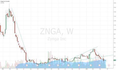 ZNGA: trend practice
