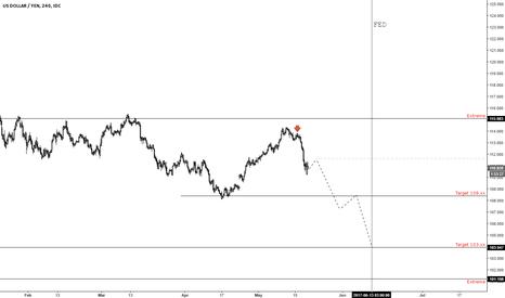 USDJPY: Yen... going to be an interesting ride