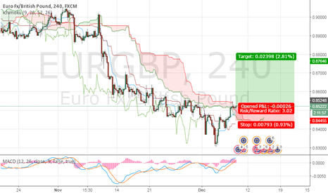 EURGBP: Cloud broke, waiting for the new uptrend