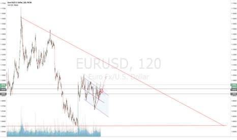 EURUSD: EURUSD is moving on a uptrend to support line