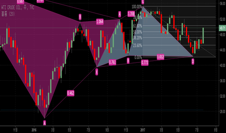 USOIL: WTI Crude Oil Weekly Chart 주봉 차트