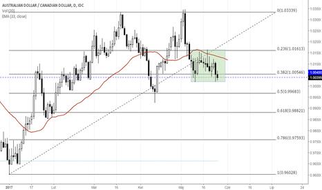 AUDCAD: AUD/CAD na ciekawym poziomie wsparcia przed OPEC