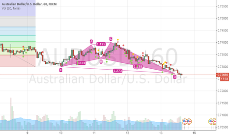 AUDUSD: buy beyond 0.7272