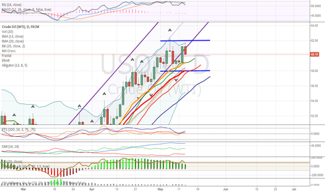 USOIL: OIL in consolidation stage