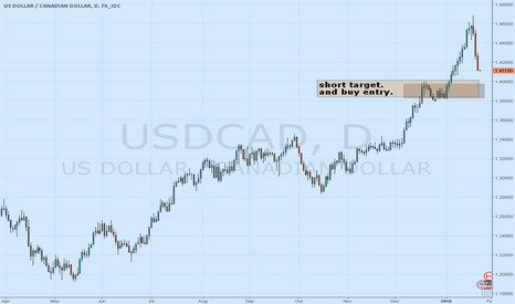 USDCAD: short and buy