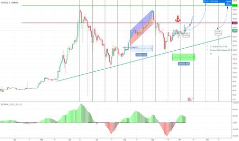 ETHUSD: ETH Repeating Trend Upwards!