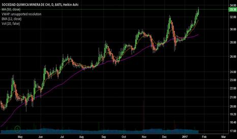 SQM: SQM short (daily chart)