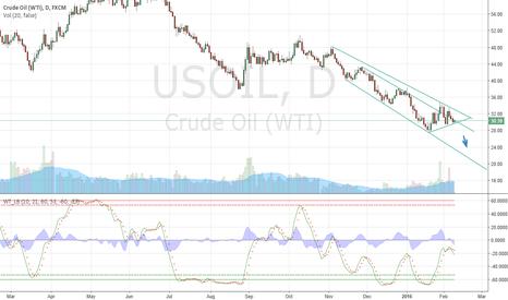 USOIL: Oil Slide down to 20 and below it.