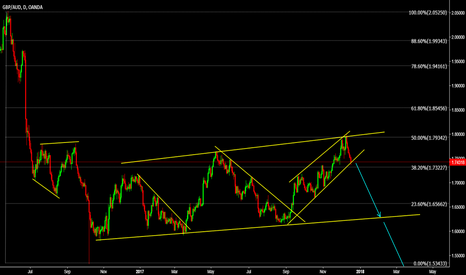 GBPAUD: GBPAUD Dont forget this Big fall
