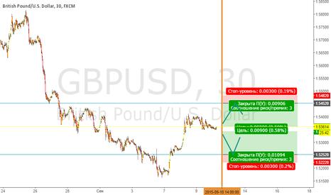 GBPUSD: Публикация в 14:00 по GBP