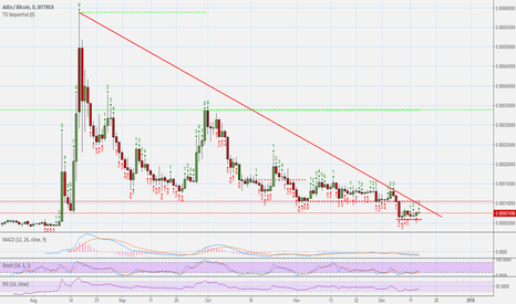 ADXBTC: AdEx (ADX) - Ready To Try Again (490%+ Earnings Potential)