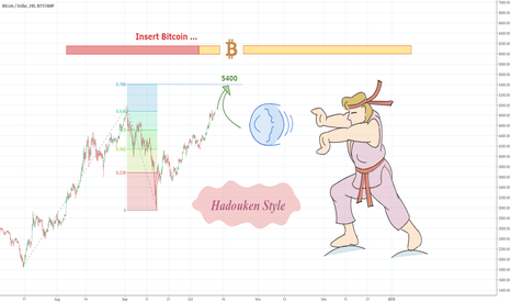 BTCUSD: BTCUSD – Second trial to break 5000