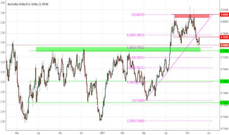 AUDUSD: Kluczowe ryzyka dla dolara australijskiego w Q4 (AUDUSD)