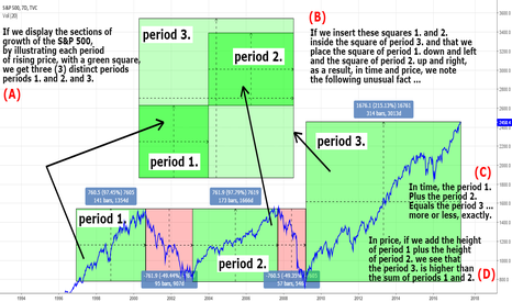 SPX: #sp500... X plays with Y in #cubes, & time repeats itself.