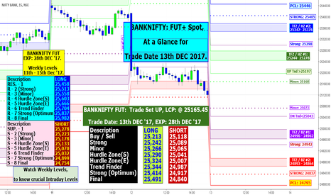 BANKNIFTY: BANKNIFTY: FUT+ Spot, At a Glance for Trade Date 13th DEC 2017.