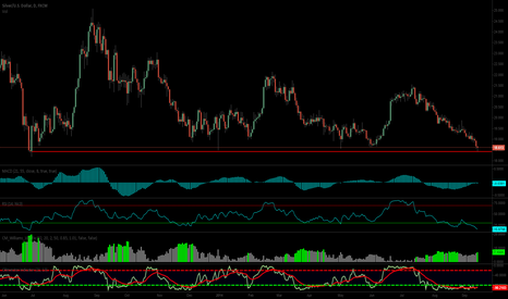 XAGUSD: Silver so bullish it's ridiculous... Time to load the boat