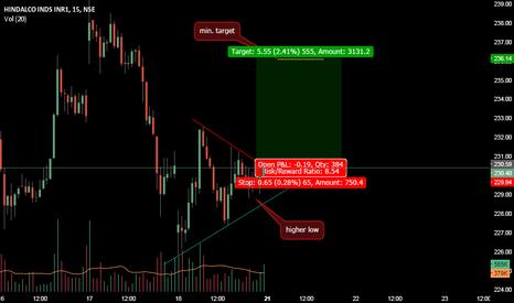 HINDALCO: chart pattern