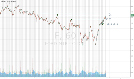 F: F выход за наторговкой в круглый уровень. Анализ делал11.10.2015