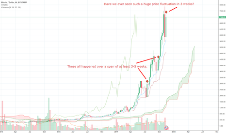 BTCUSD: BTCUSD - Mixed Right Now