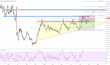 GBPJPY: GBPJPY Long Opportunity couple of weeks move