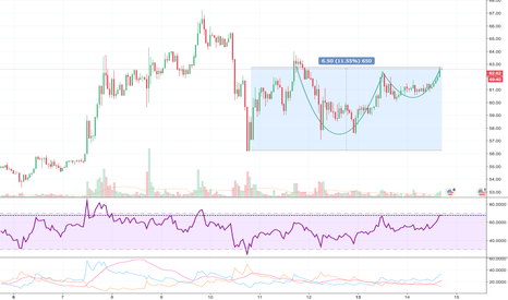 LTCUSD: LTC in cup? At resistance point now?