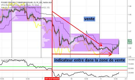 GBPCAD: gbp/cad ... ce marché entre en mode: chute.