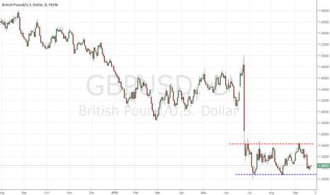 GBPUSD: W39 Looks like it is going up