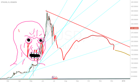 ETHUSD: I smell blood and dETH