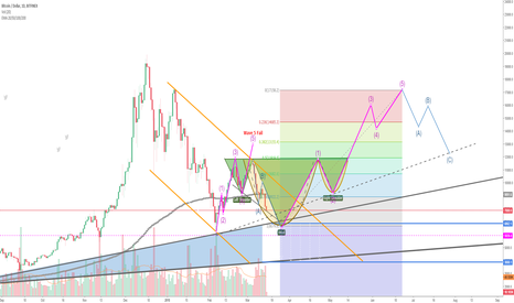 BTCUSD: C And H + RE H And SH !