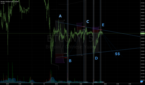 BTCCNY: BITCOIN: TRIANGLE IN THE MISTS THE CONFUSION?