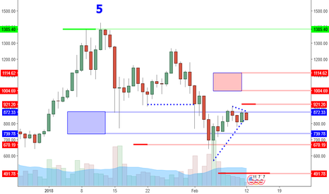 ETHUSD: ETHUSD: Beginning Of Consolidation Or Next Bear Move?