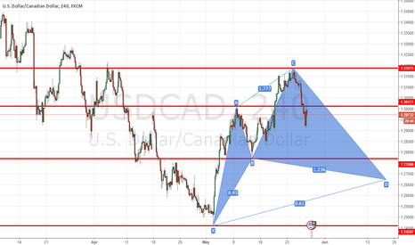 USDCAD: down