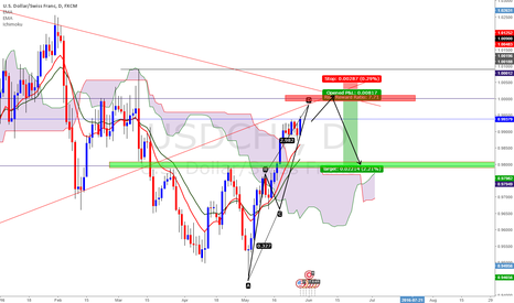 USDCHF: USDCHF - Sell at FAILURE