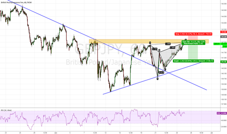 GBPJPY: GBP/JPY, Short with Butterfly Pattern