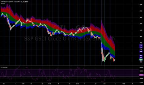 OIL: OIL CHART